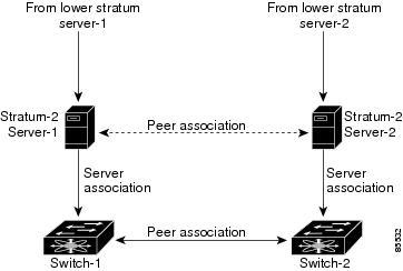 Cisco Nexus 1000V System Management Configuration Guide