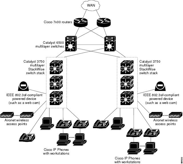 catalyst 3750 switch software configuration guide  12 2 52