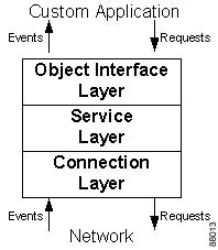Ip Sockets Application Programming Interface Guide And Reference