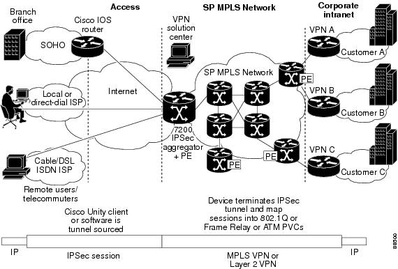 internet key exchange for ipsec vpns configuration guide