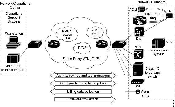 7 domains of a typical it infrastructure and architecture The seven domains of a typical it infrastructure - part 2  user – the user domain is the critical backbone of our network and we must pay close attention to user activity and shape user behavior on our network - the seven domains of a typical it infrastructure introduction.