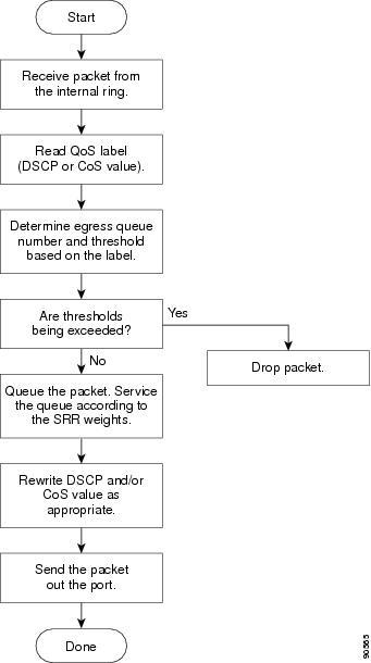 algorithm dissertation pdf scheduling switch