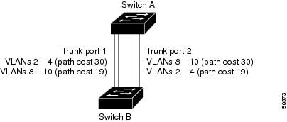 Catalyst 3750-e and 3560-e switch software configuration guide.