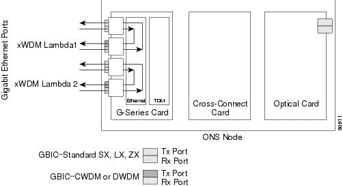 Cisco ONS 15454 and Cisco ONS 15454 SDH Ethernet Card Software ...