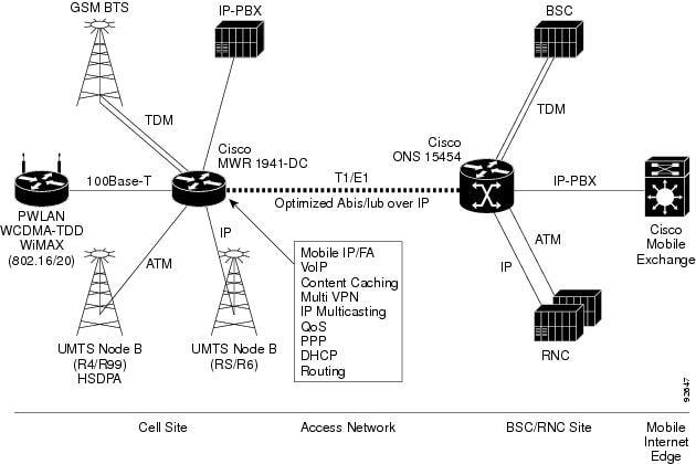 cisco mwr 1941-dc-a mobile wireless edge router hardware installation guide