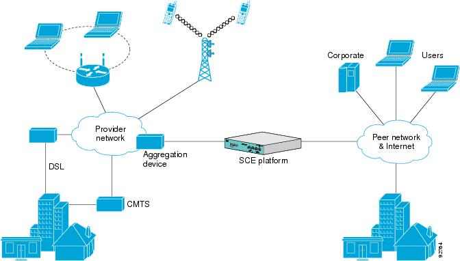 SCE Platform in the Network