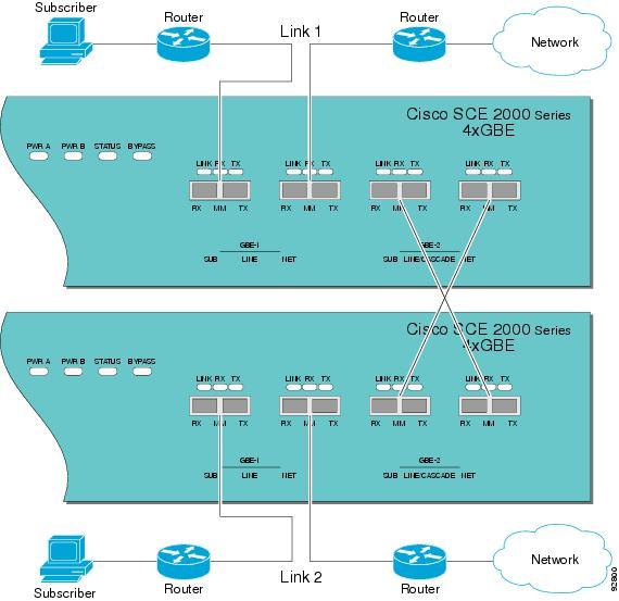 Cisco Service Control Product Installation Guide, Release