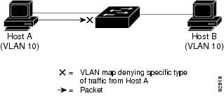 Using VLAN maps to control traffic.