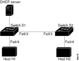 Fig 1.2 Validation of ARP Packets on a DAI-enabled VLAN
