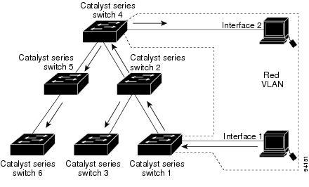 catalyst 4500 series switch cisco ios software configuration guide rh cisco com Cisco Config Cisco Switch VLAN Config