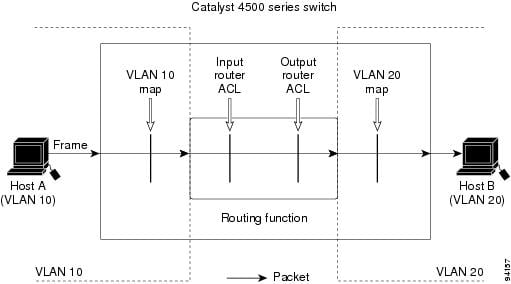 Catalyst 4500 Series Switch Cisco IOS Software Configuration Guide ...