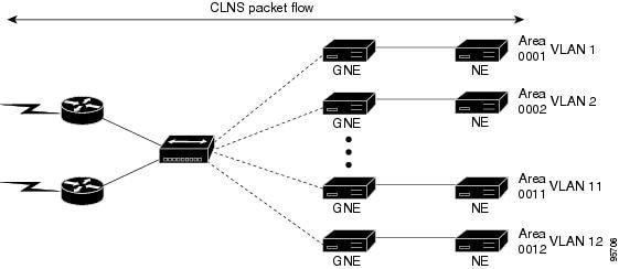 cisco network solutions for the telco dcn  sonet  sdh osi environments