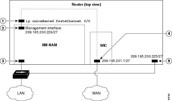 Network Analysis Module (NM-NAM) - Cisco