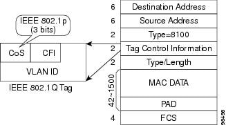 Cisco ONS 15454 And SDH Ethernet Card Software
