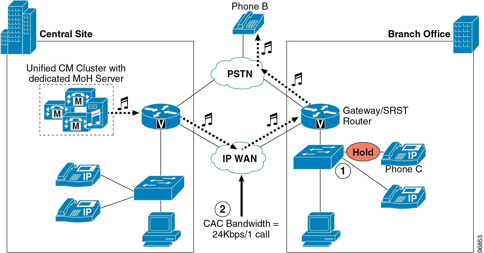 Cisco Collaboration System 10x Solution Reference Network Designs Wiring Diagram Easy Simple Routing Starter Relay Figure 7 12 Locations Based Call Admission Control And Moh