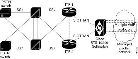 SS7 SIGTRAN Solution Guide - Chapter 1 - SS7 Basic Configurations