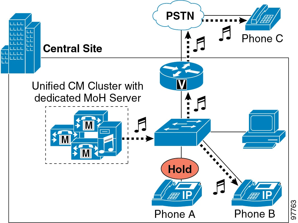 Cisco Collaboration System 9x Solution Reference Network Designs As Well Voice Over Ip Work Diagram On With Fax Hold Can Occur In Following Scenarios