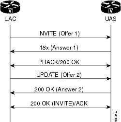 SIP Configuration Guide, Cisco IOS Release 15M&T - Achieving