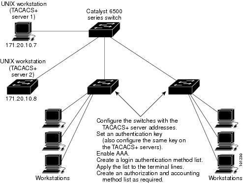 Typical TACACS+ Network Configuration