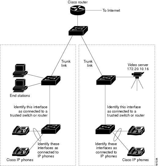Cisco IE 2000 Switch Software Configuration Guide, Cisco IOS