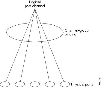 Relationship of Physical Ports, Logical Port Channels, and Channel Groups