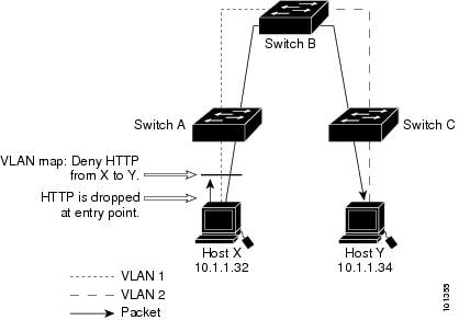 Catalyst 2960-X Switch Security Configuration Guide, Cisco