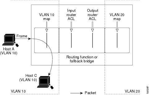 Applying ACLs on Switched Packets