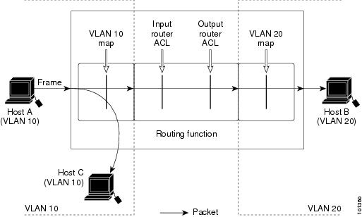 Applying ACLs on Multicast Packets