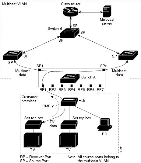 how to configure cisco switch 2960 step by step pdf