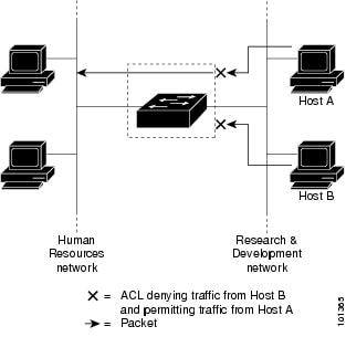 Using ACLs to control traffic to a network.