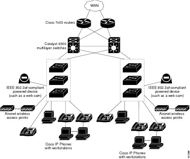 catalyst 3560 switch software configuration guide  cisco