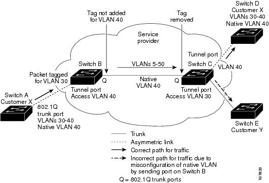 how to create native vlan on cisco switch