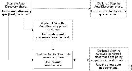 QoS: AutoQoS Configuration Guide, Cisco IOS Release 15M&T
