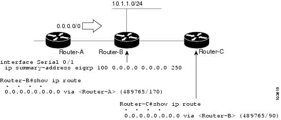 Cisco ios ip configuration guide release 122 configuring eigrp configuring floating summary routes greentooth Images