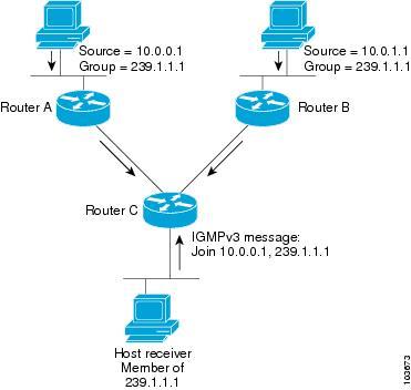 Cisco IOS XR Multicast Configuration Guide for the Cisco CRS
