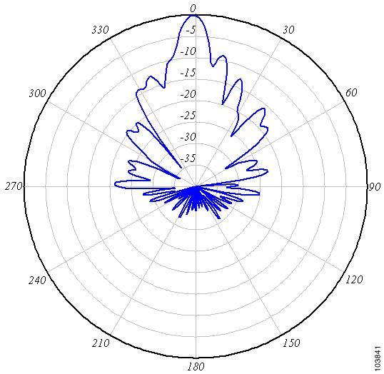 Cisco Aironet 14 Dbi Vertically Polarized Sector Antenna