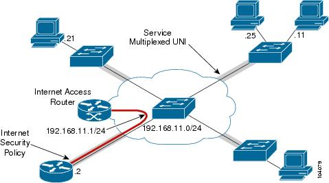 Multipoint Topology Cisco Prime Fulfillmen...