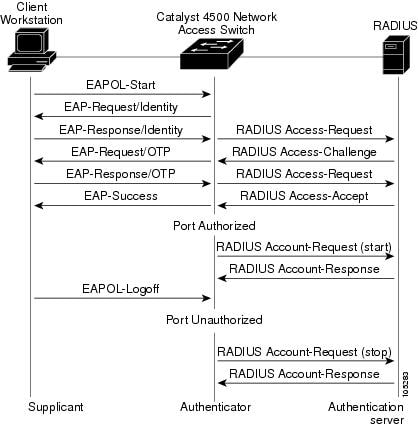 Catalyst 4500 Series Switch Cisco IOS Software Configuration