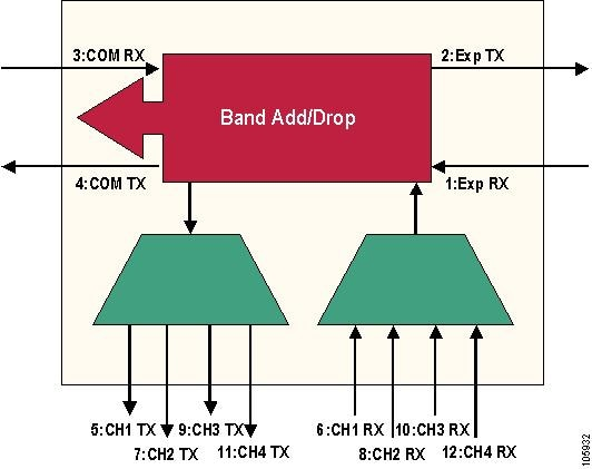 Cisco Prime Optical User Guide, 9 6 - Appendix C: Slot
