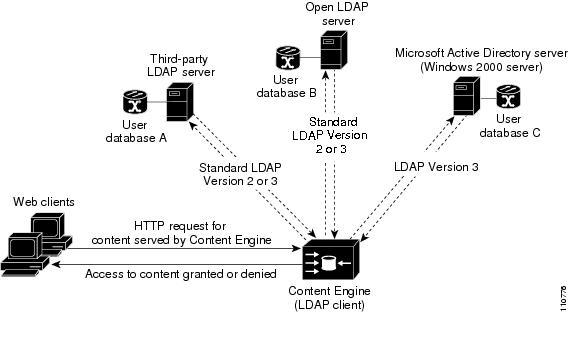 Cisco ACNS Software Configuration Guide for Locally Managed