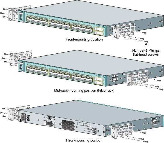Stencil Visio Cisco 2950