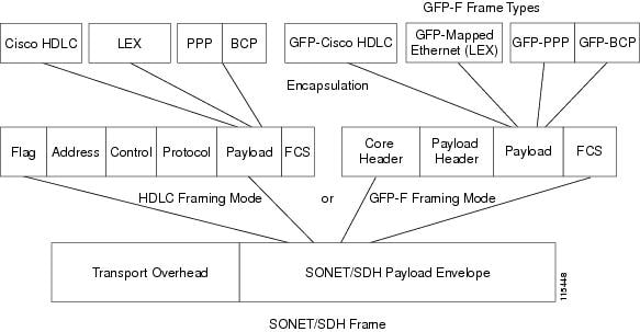 Ethernet Card Software Feature and Configuration Guide for the Cisco ...