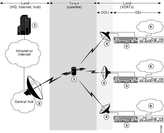 Ip Vsat Satellite Wan Network Modules Cisco