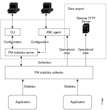 PM Component Communications
