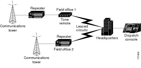 cisco land mobile radio over ip solution reference network