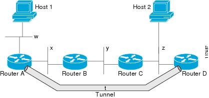 Implementing Tunnels - Cisco