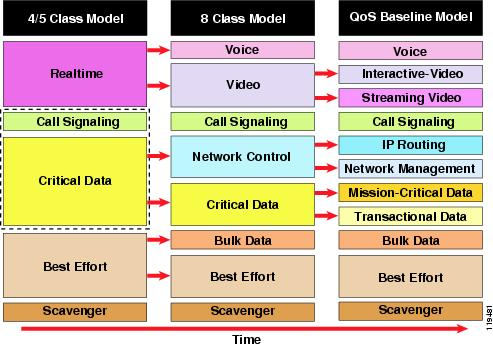 Enterprise QoS Solution Reference Network Design Guide - Quality of