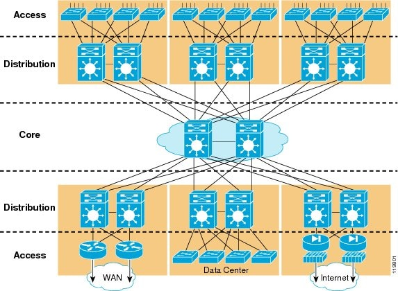 Campus network for high availability design guide cisco figure 1 hierarchical campus network design in ccuart Image collections