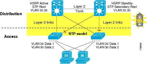 could stp be used instead of a routing protocol in this campus network How to: configure stp to provide redundancy in customer environment with standard stp configuration.