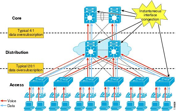 Campus Network for High Availability Design Guide - Cisco